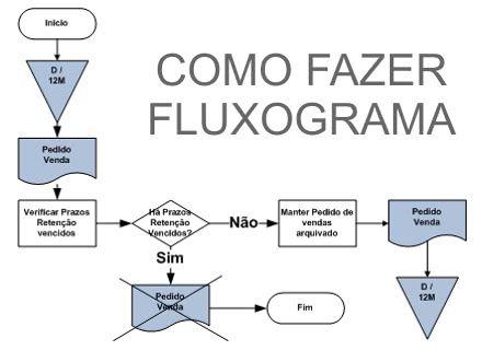 como-fazer-fluxograma