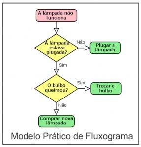 exemplo-de-fluxograma-287x300