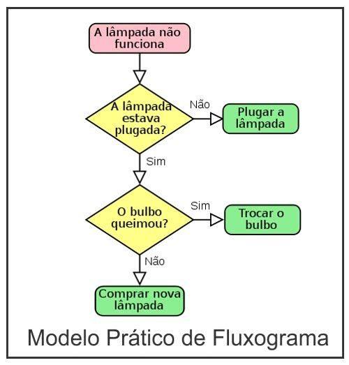 exemplo-de-fluxograma