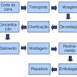 exemplo-fluxograma-de-processo