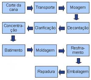 exemplo-fluxograma-de-processo-300x265