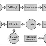 fluxograma-de-processo-como-fazer-150x150