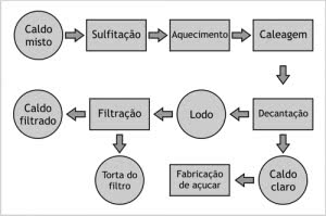 fluxograma-de-processo-como-fazer-300x199