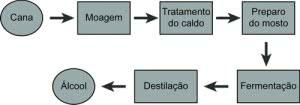 fluxograma-de-processo-exemplo-300x105