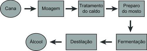 fluxograma-de-processo-exemplo