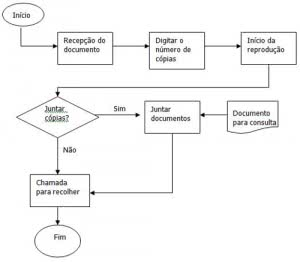 modelo-de-fluxograma-de-processo-300x262