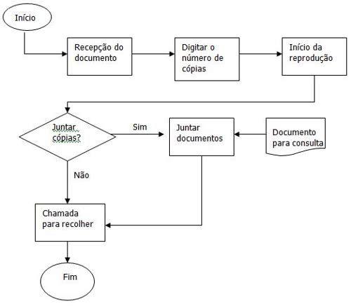 Fluxograma de processo de compras